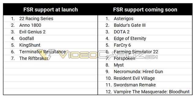 Overzicht van spellen die aanstaande 22 juni lanceren met AMD's FidelityFX Super Resolution, aan de andere zijde zijn games genoemd die 'binnenkort' ondersteuning uit zullen rollen.