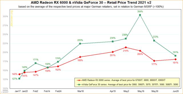 Grafiek van de gemiddelde videokaartprijzen in Europese webshops sinds begin 2021. De prijzen zijn in verhouding tot hun oorspronkelijke adviesprijzen weergegeven.