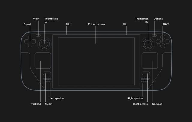 Blauwdruk-achtige weergave van de Steam Deck, met daarop de knoppen en verschillende interfaces afgebeeld.