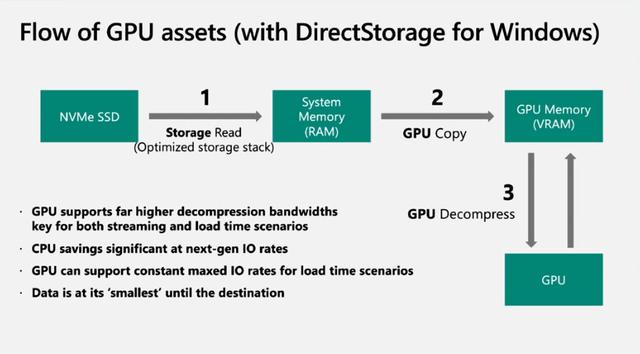 Visualisering van de pijpleiding voor speldata met Microsofts DirectStorage-technologie.