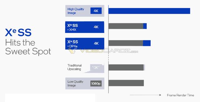 Staafdiagram van de rendertijd van Intels eigen Xe SS-upscalingtechniek.