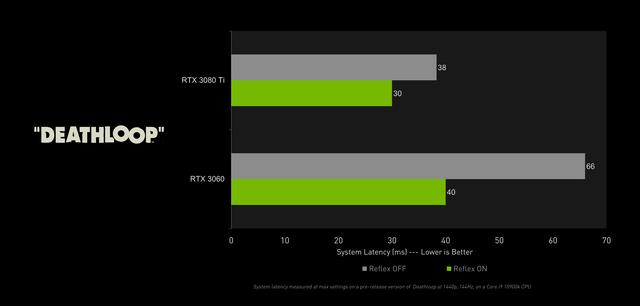 Grafiek die de systeemvertraging in Deathloop indiceert, met en zonder Nvidia Reflex geactiveerd.