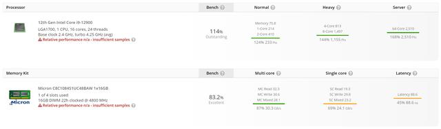 UserBenchmark-resultaten van een nog onverschenen systeem, met een Core i9-12900 en DDR5-geheugen.