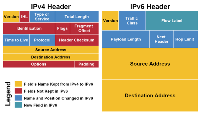 verschil tussen ipv4 en ipv6