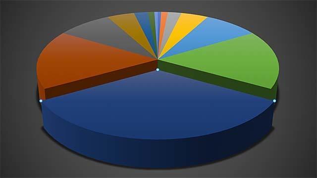 Regel snel een strakke grafiek in Excel