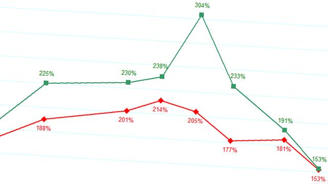 Grafiek van de videokaartprijzen van Nvidia's GeForce RTX 3000- en AMD Radeon RX 6000-generatie, over het verloop van de eerste helft van 2021.