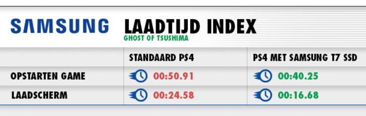 Laadtijden Ghost of Tsushima