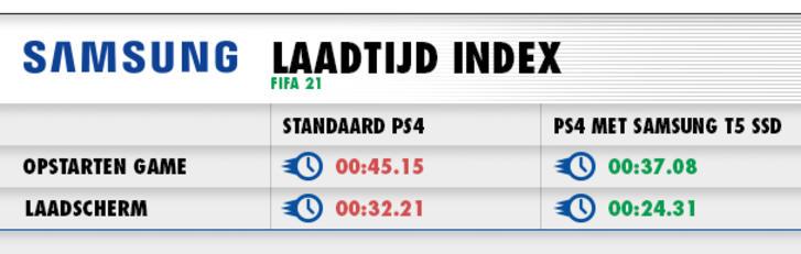 FIFA 21 Laadtijden