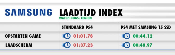 Laadtijden Watch Dogs Legion