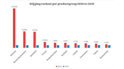 BBQ graadmeter | Het barbecuegedrag van Nederland onderzocht