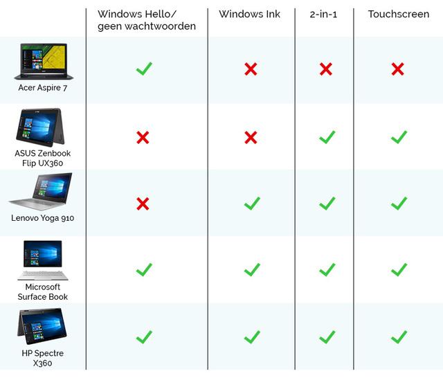 overzicht laptops