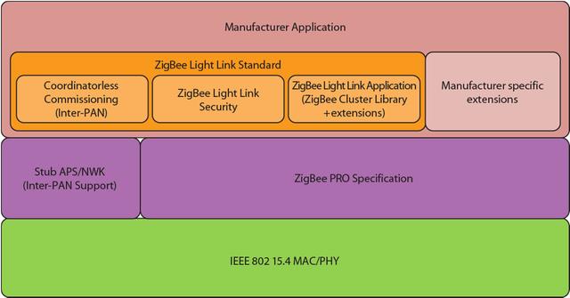zigbee light link