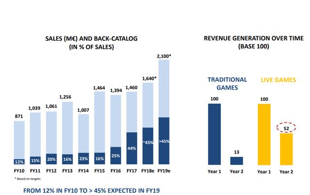 Ubisoft Percentages