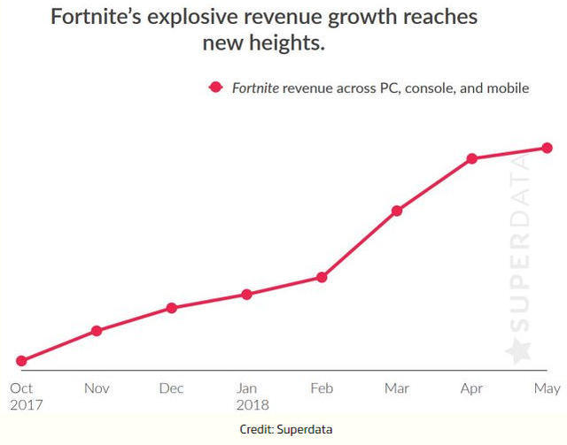 Superdata Fortnite