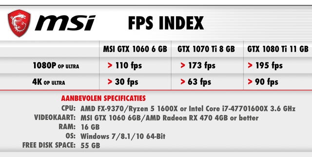 fps index