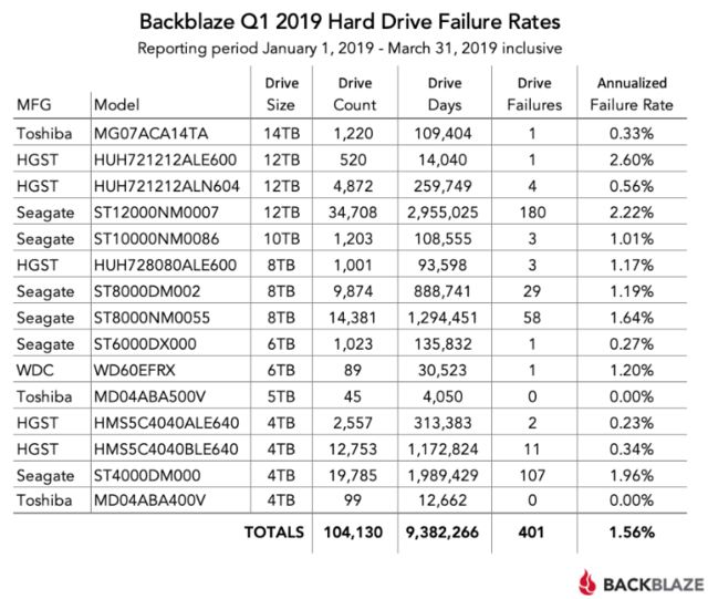 Backblaze rapport