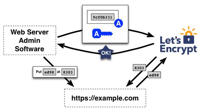 SSL-certificaat-aanvragen