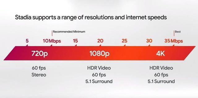 Internetsnelheden voor Google Stadia