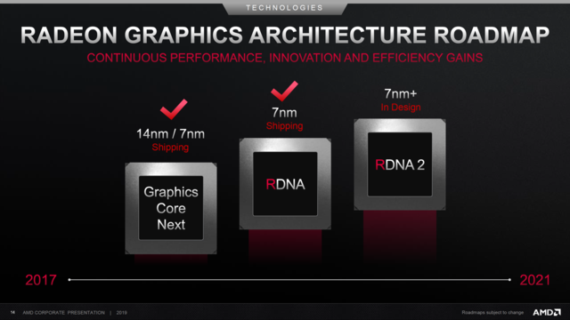 AMD Roadmap 2017 tot 2021