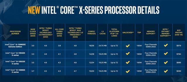 Intel Cascade Lake X