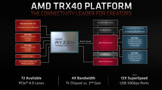 AMD Threadripper 3 TRX40