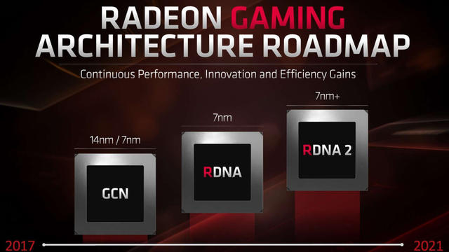 AMD Radeon Gaming roadmap
