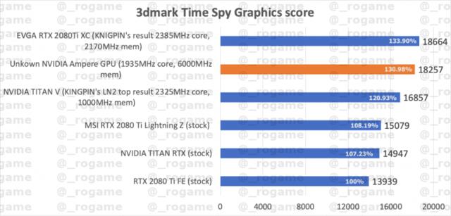 Ampere Time Spy lek