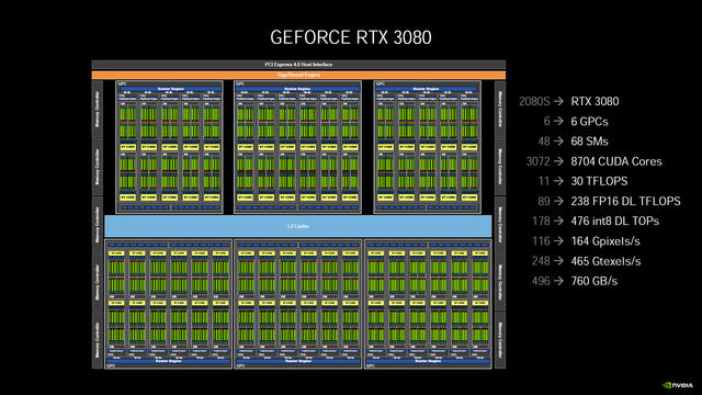Nvidia GeForce 3080