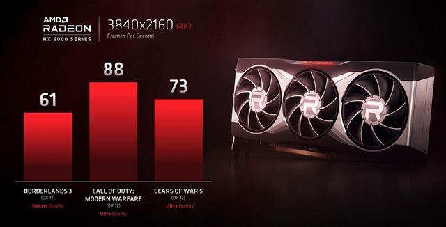 Frame-resultaten van een RDNA 2-videokaart van AMD in een drietal verschillende games, op 4K en met de hoogste instellingen.
