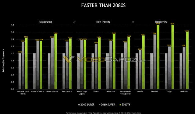 Officiële grafiek met de relatieve prestaties van de Nvdia GeForce RTX 3060 Ti tegenover de RTX 2060 Super en RTX 2080 Super in verschillende games en creatieve applicaties.