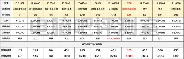 Benchmarkresultaten van verscheidenen CPU's in Cinebench R15, waarin ook de QV1J-sample van de nog onverschenen Intel Core i9-11900 zijn meegenomen.