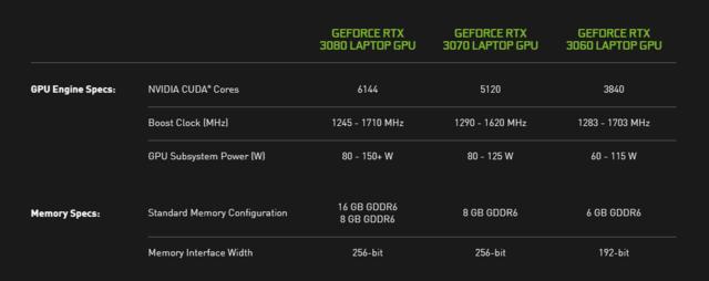 Overzicht van de mobiele varianten van NVIDIA's Ampere-videokaartgeneratie, bestaande uit voorlopig de RTX 3060, RTX 3070 en RTX 3080.
