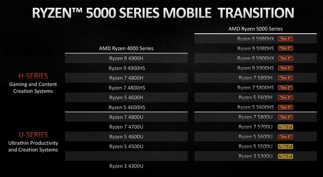 Overzicht van de Ryzen 5000-processoren voor laptops van AMD, afgebeeld tegenover de vorige generatie van diezelfde processoren.