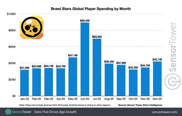 Brawl Stars has brought in a billion dollars