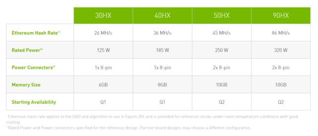 Overzicht van de vier eerste CMP-videokaarten van Nvidia, uit de HX-serie. De kaarten moeten in het eerste halfjaar van 2021 verschijnen en zijn specifiek bedoeld om cryptovaluta mee te delven.