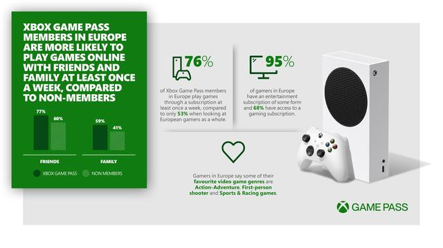 Microsoft: 'Game Pass members play with friends and family more often than non-members'