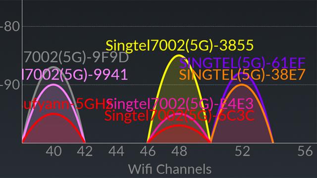 24 Ghz En 5 Ghz Snellere Wifi Door Aanpassen Frequenties